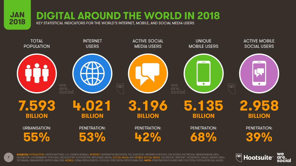 Digitalni izvještaj za 2018. godinu