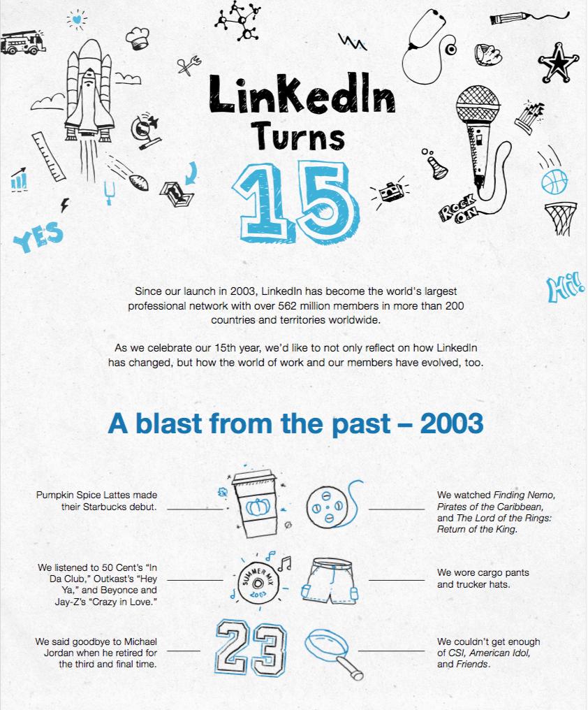 LinkedIN slavi 15. rođendan :)