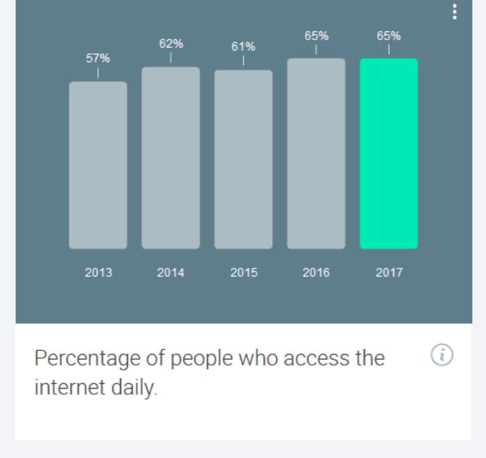 Screenshot_2018-08-12 Consumer Barometer from Google(1)