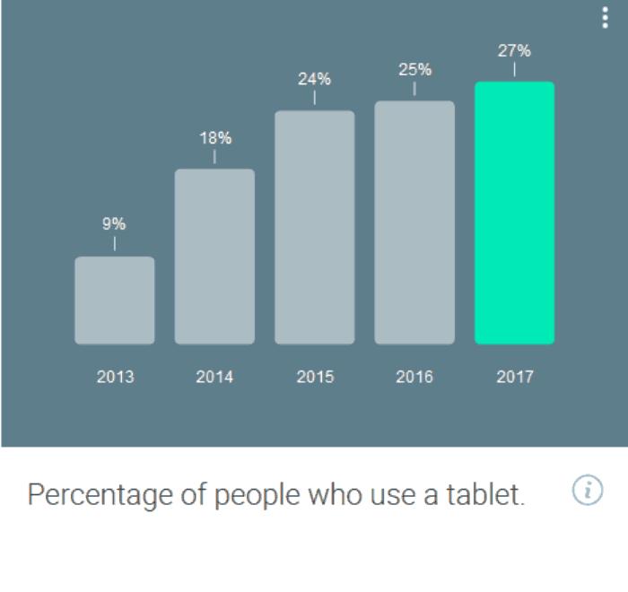 Screenshot_2018-08-12 Consumer Barometer from Google(4)