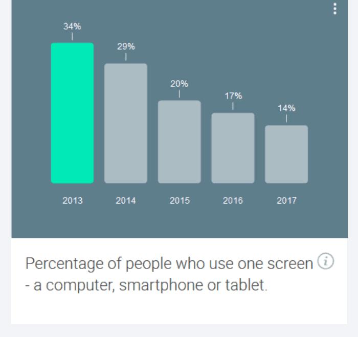 Screenshot_2018-08-12 Consumer Barometer from Google(5)