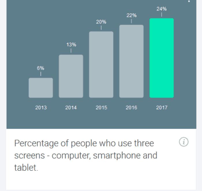 Screenshot_2018-08-12 Consumer Barometer from Google(7)