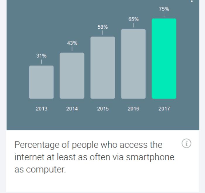 Screenshot_2018-08-12 Consumer Barometer from Google(8)