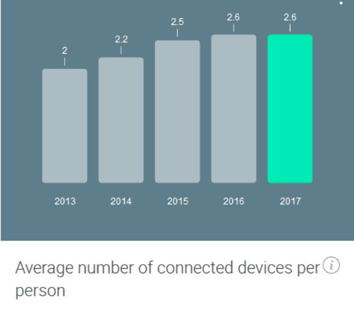 Screenshot_2018-08-12 Consumer Barometer from Google(9)