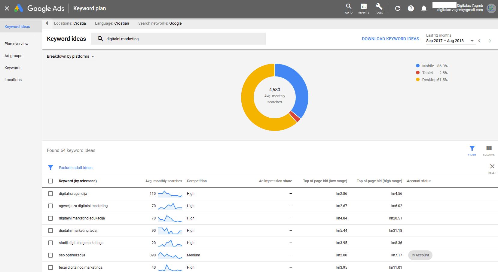 Google Ads alat za planiranje ključnih riječi